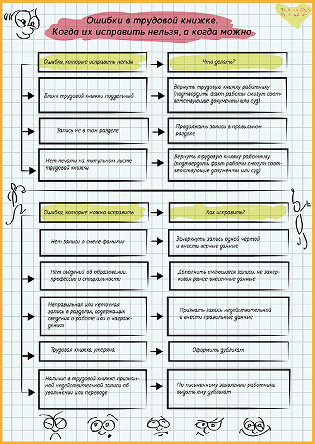Как сделать запись в трудовой книжке о переводе из одного структурного подразделения в другое