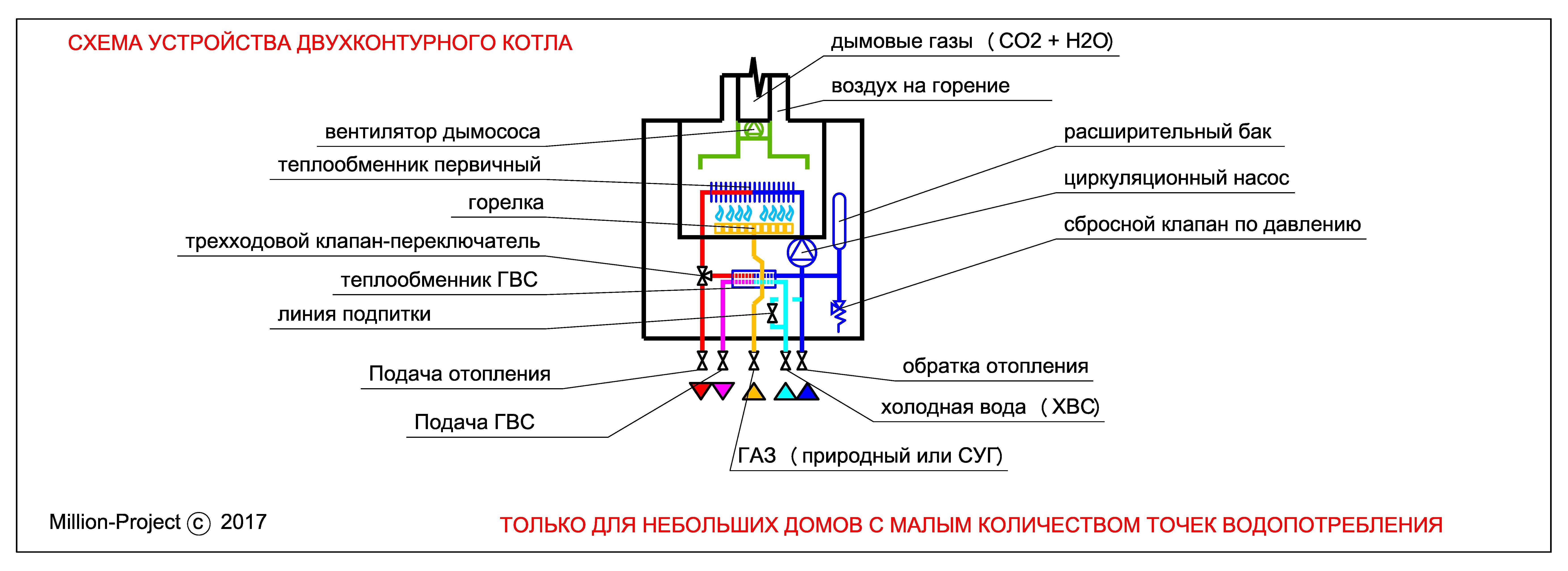 Схема устройства двухконтурного котла