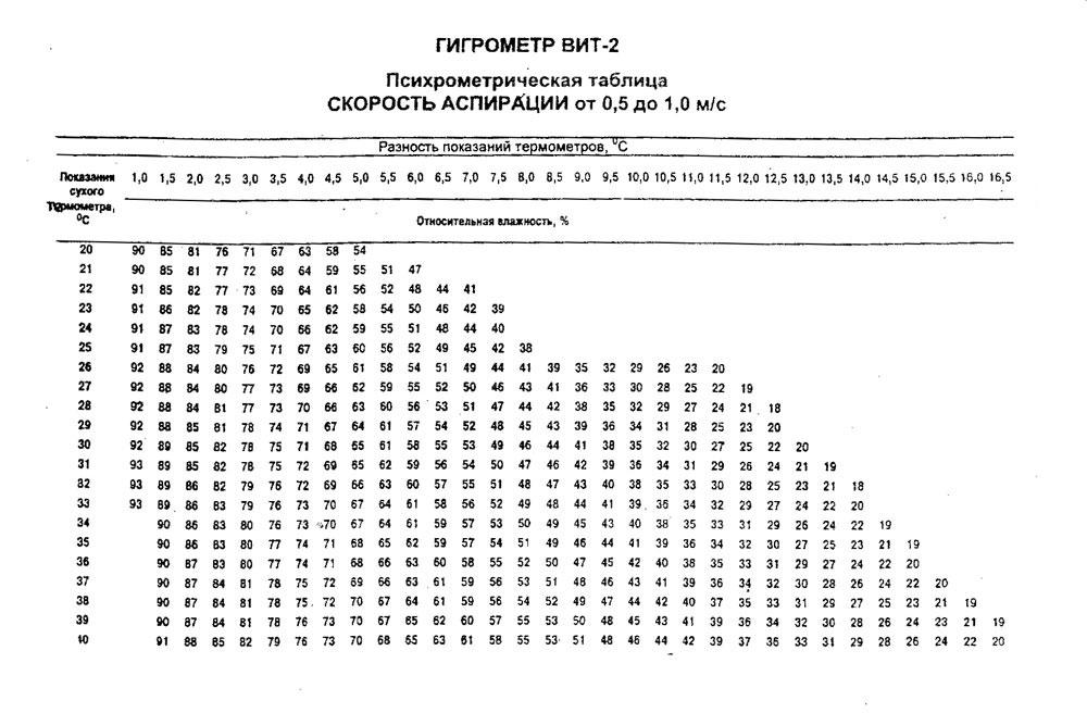 гигрометр психрометрический вит 1 инструкция по применению